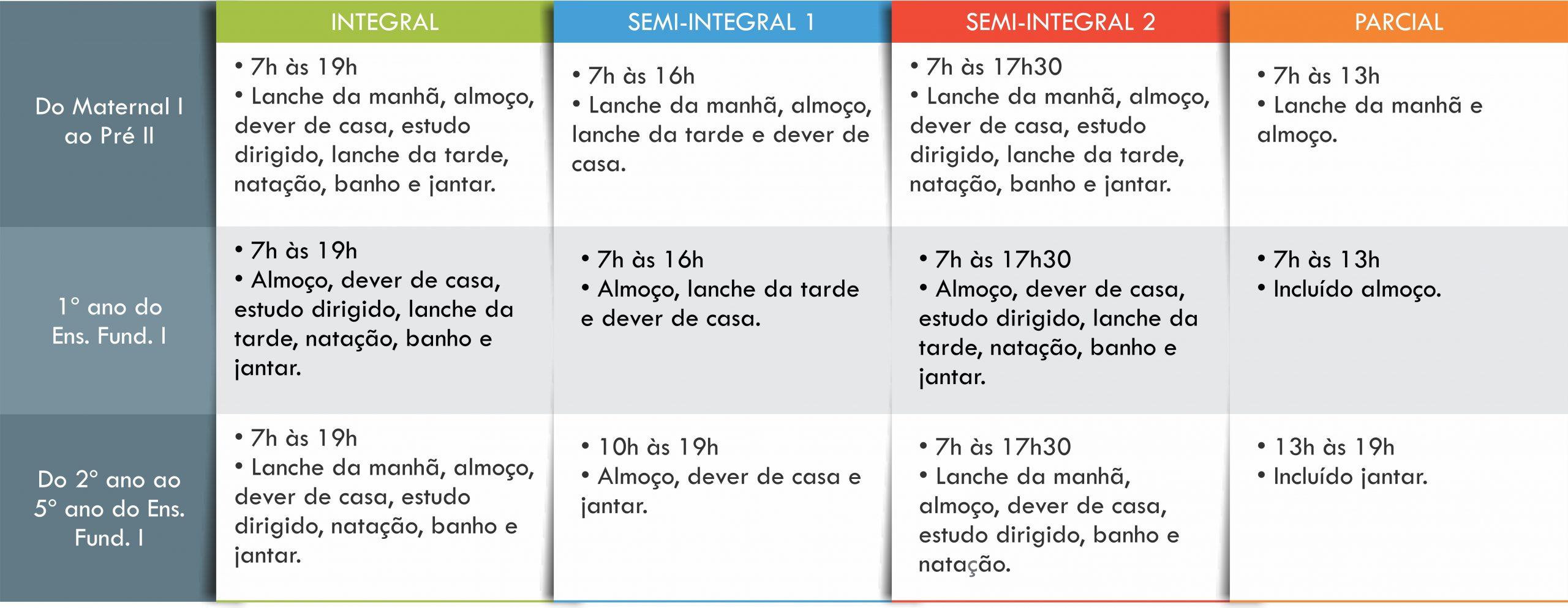 Tabela de modalidades da Escola Integral